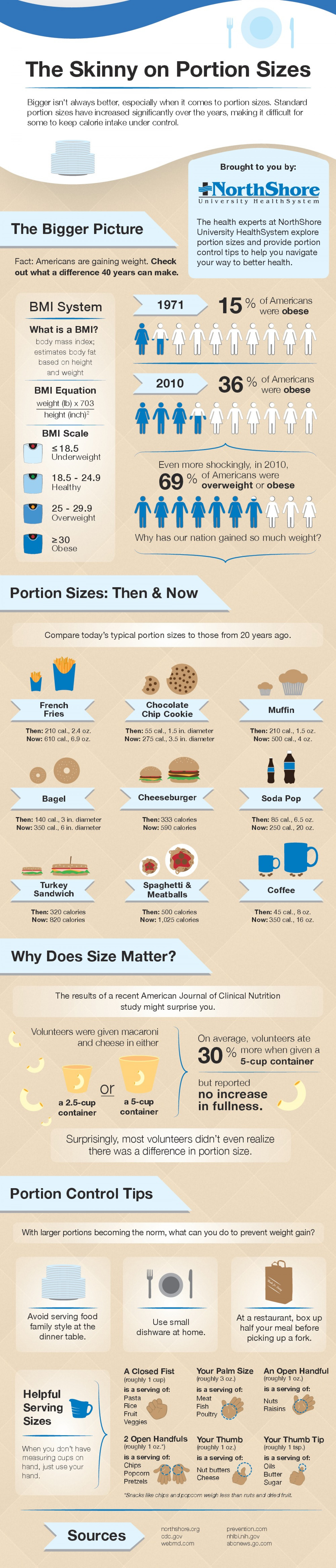 The Skinny on Portion Sizes Infographic
