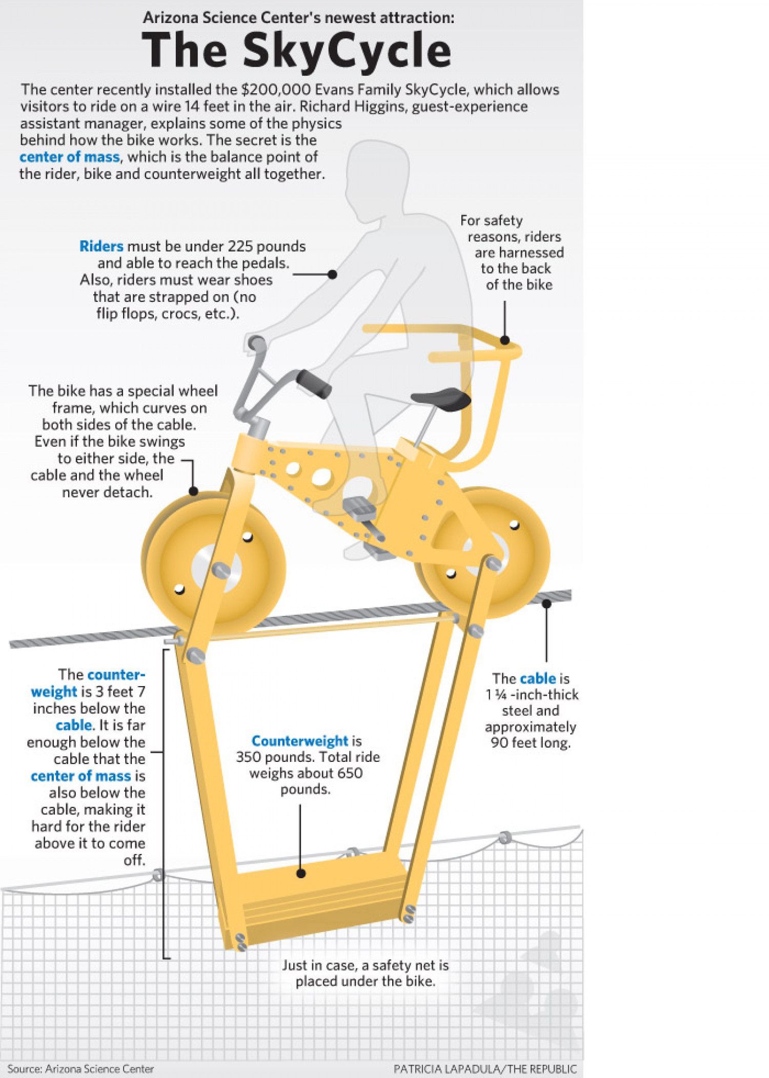 The Sky Cycle Infographic