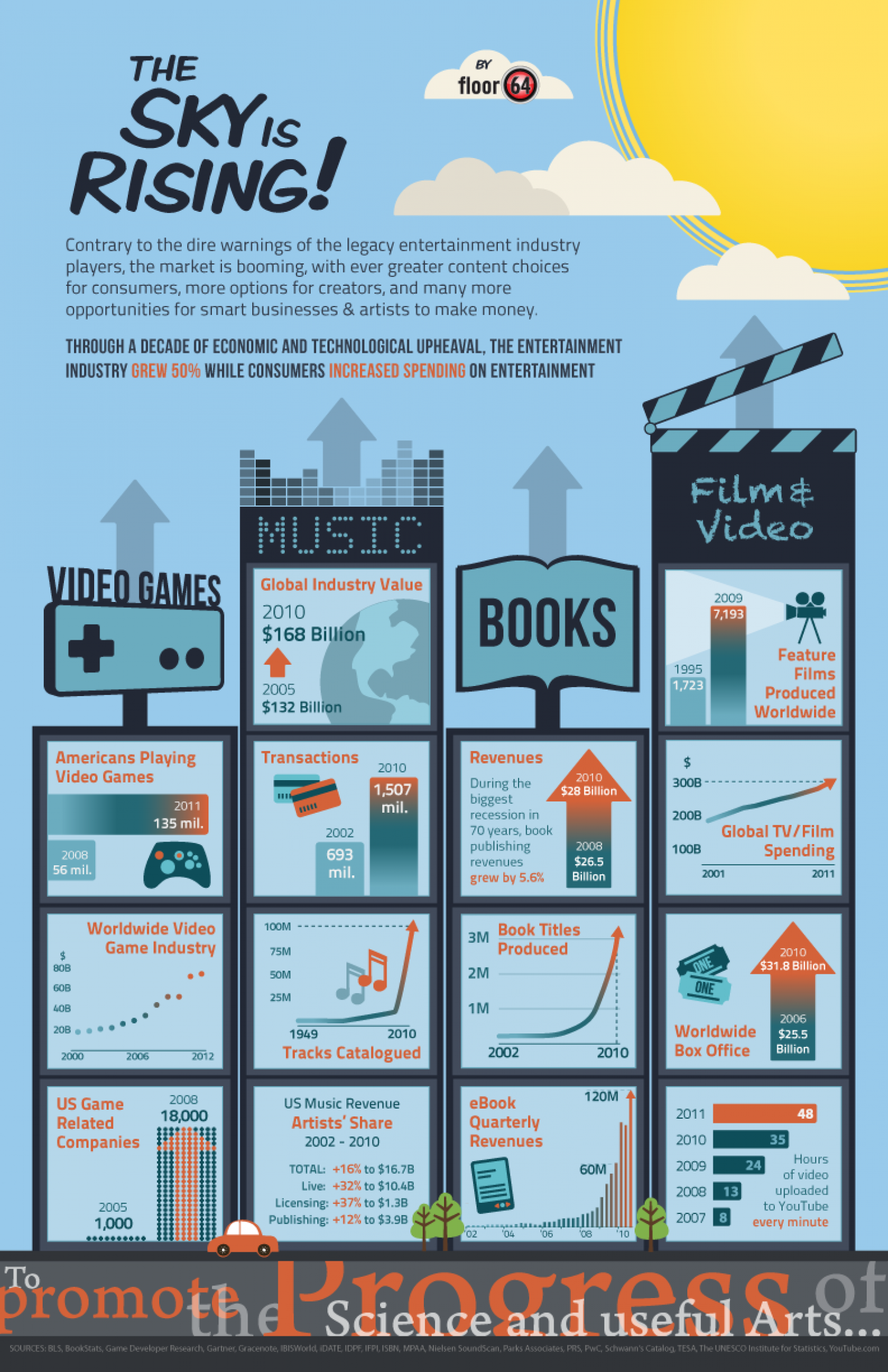 The Sky Is Rising Infographic