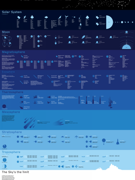 The Sky's The Limit Infographic