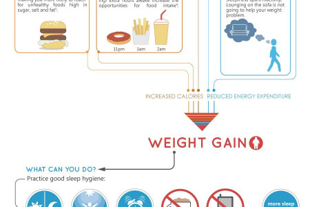The Sleep-Obesity Connection  Infographic