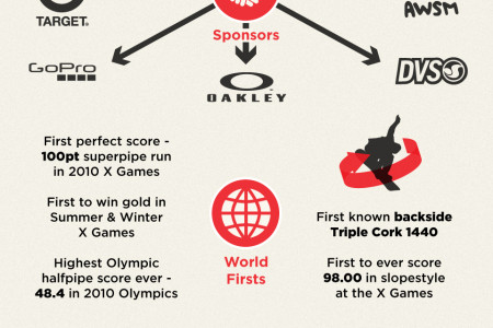 THE SLOPESTYLE BATTLE OF THE SEASON IN STATS by Whitelines.com Infographic
