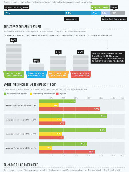 The Small Business Credit Recession Infographic