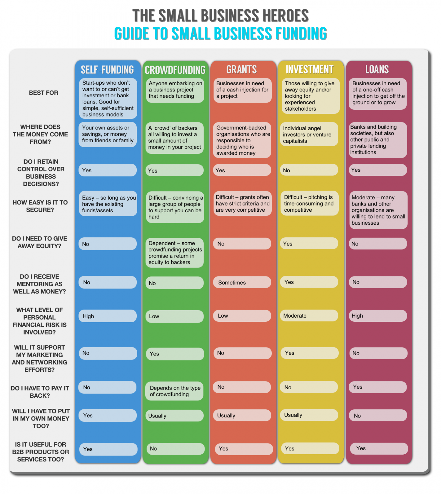 The Small Business Heroes Guide To Small Business Funding Infographic