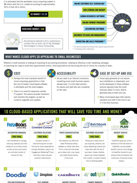 The Small Business Journey to the Cloud Infographic