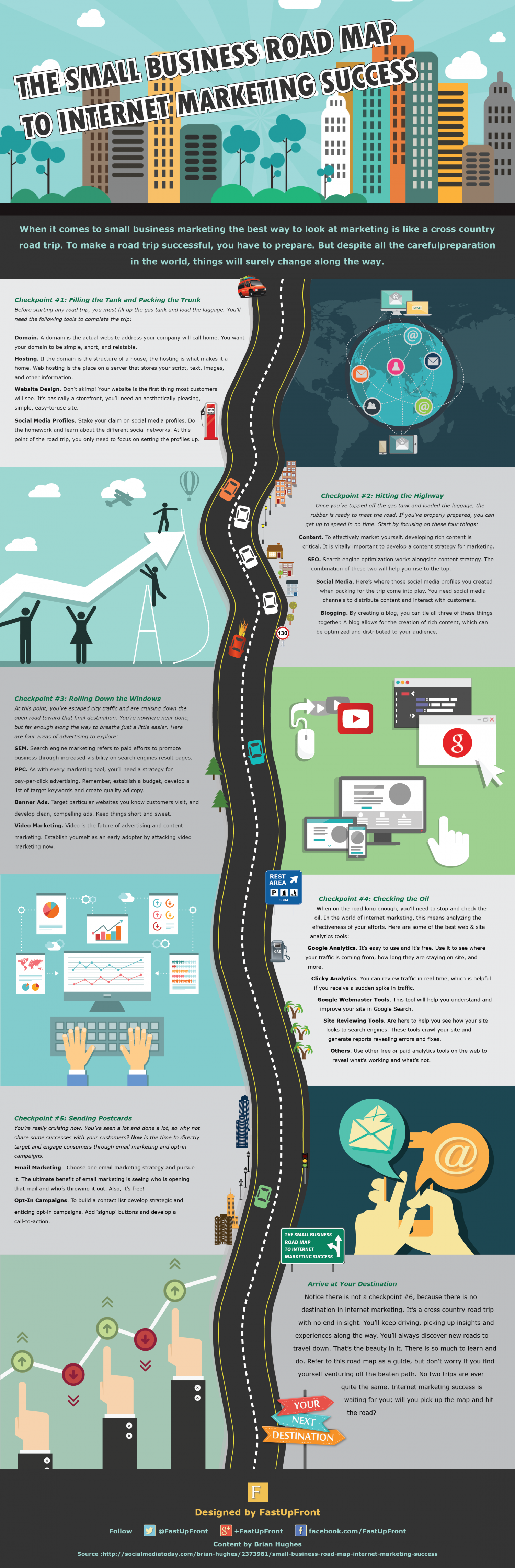 The Small Business Road Map to Internet Marketing Success Infographic