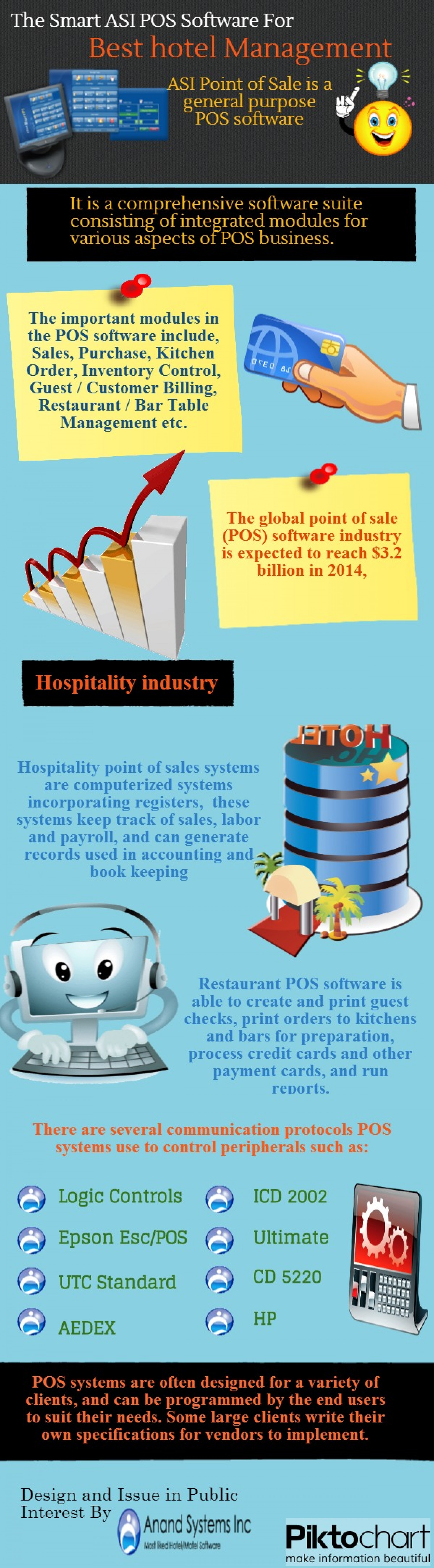 The Smart ASI POS Software For Best hotel Management Infographic
