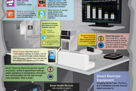 The Smart Home: How Android OS Will Soon Power Your Life Infographic