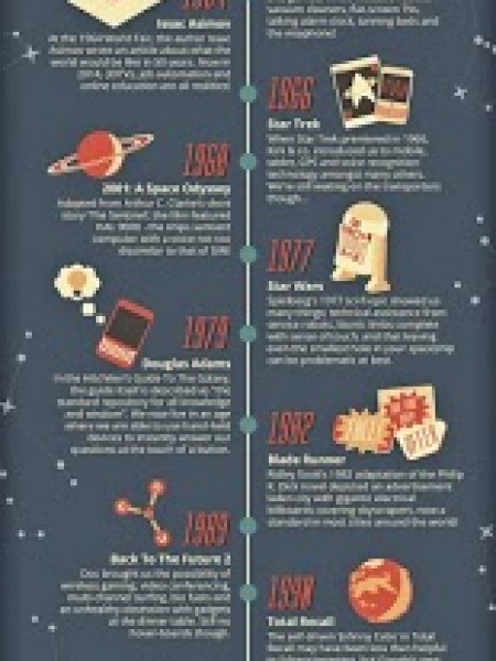 The Smarthomes Of Yesterday Infographic