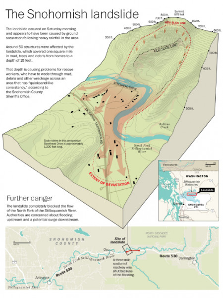 The Snohomish Landslide Infographic