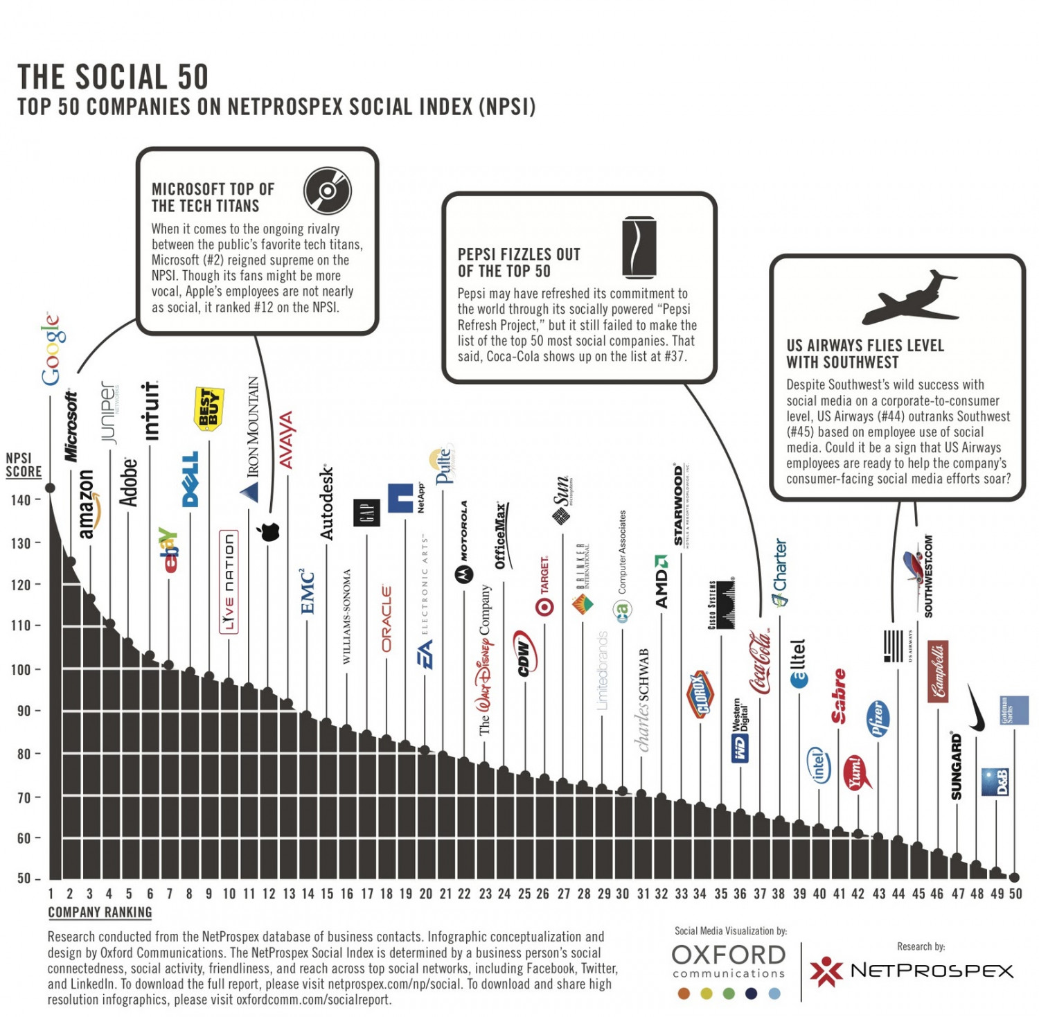 The Social 50: Top 50 Companies on the NetProspex Social Index (NPSI) Infographic