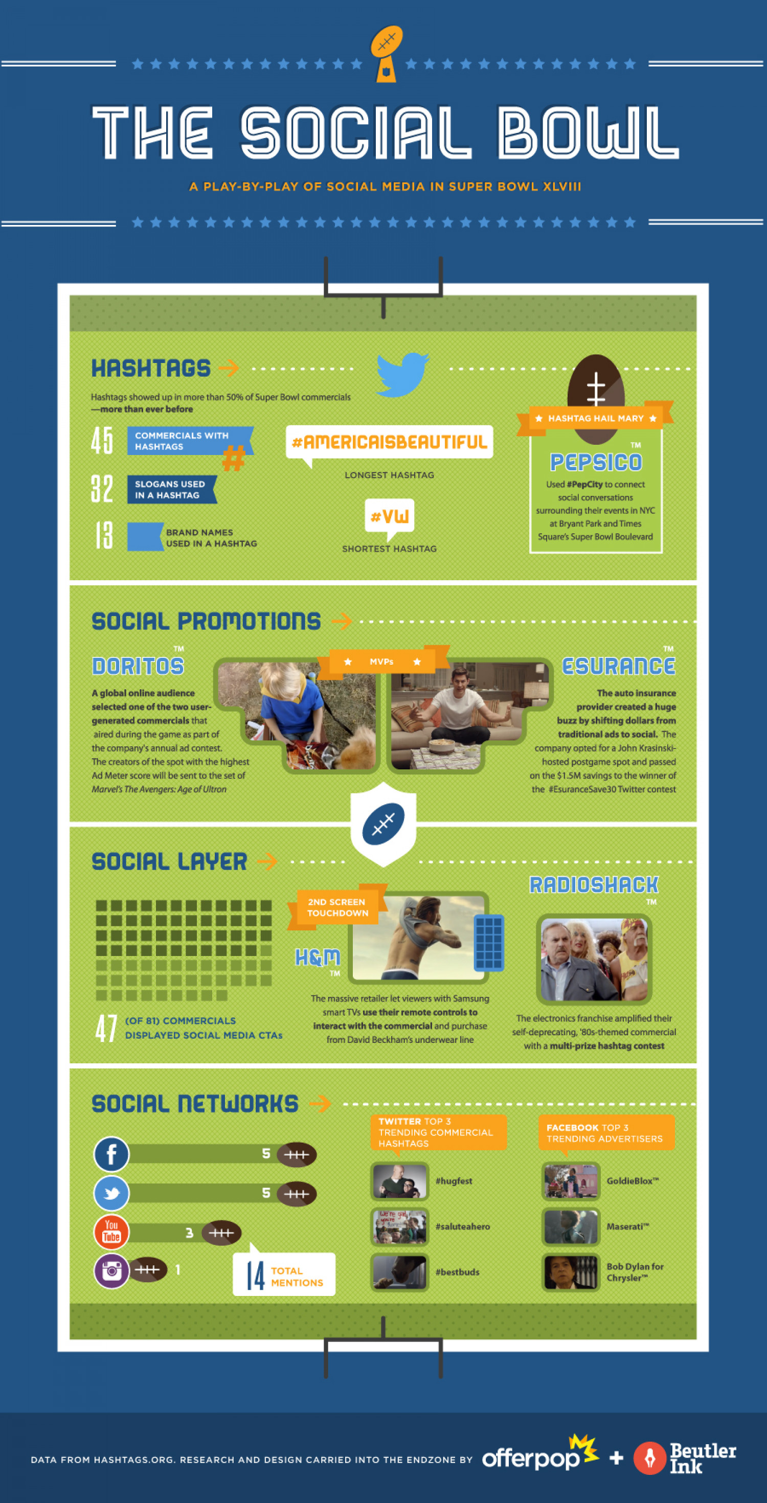 The Social Bowl Infographic
