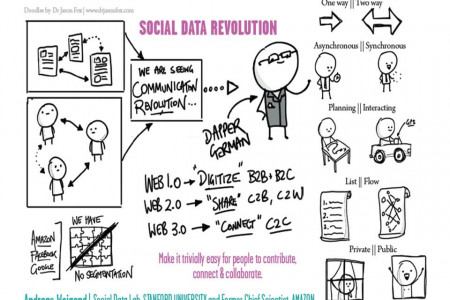 The Social Data Revolution Infographic