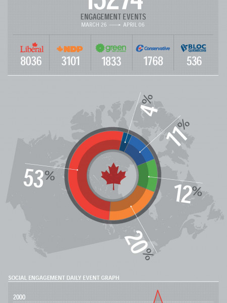 The Social Electorate Speaks Infographic