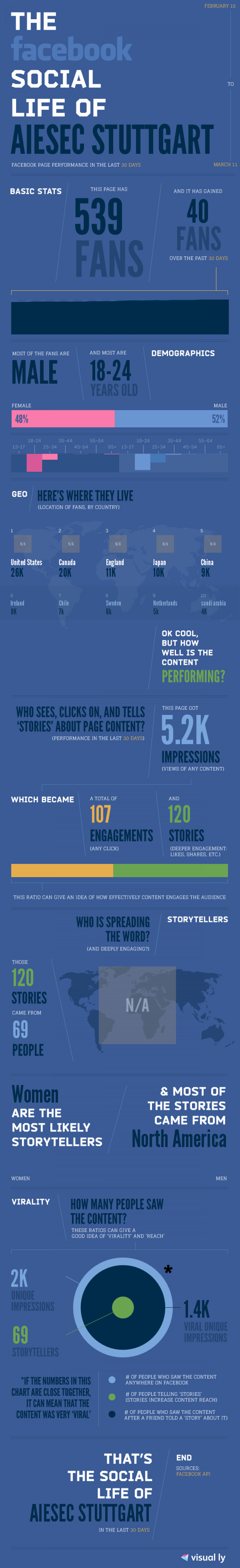 The Social Life of AIESEC Stuttgart on Facebook Infographic