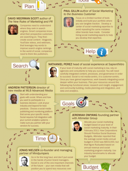 The Social Marketing Roadmap Infographic