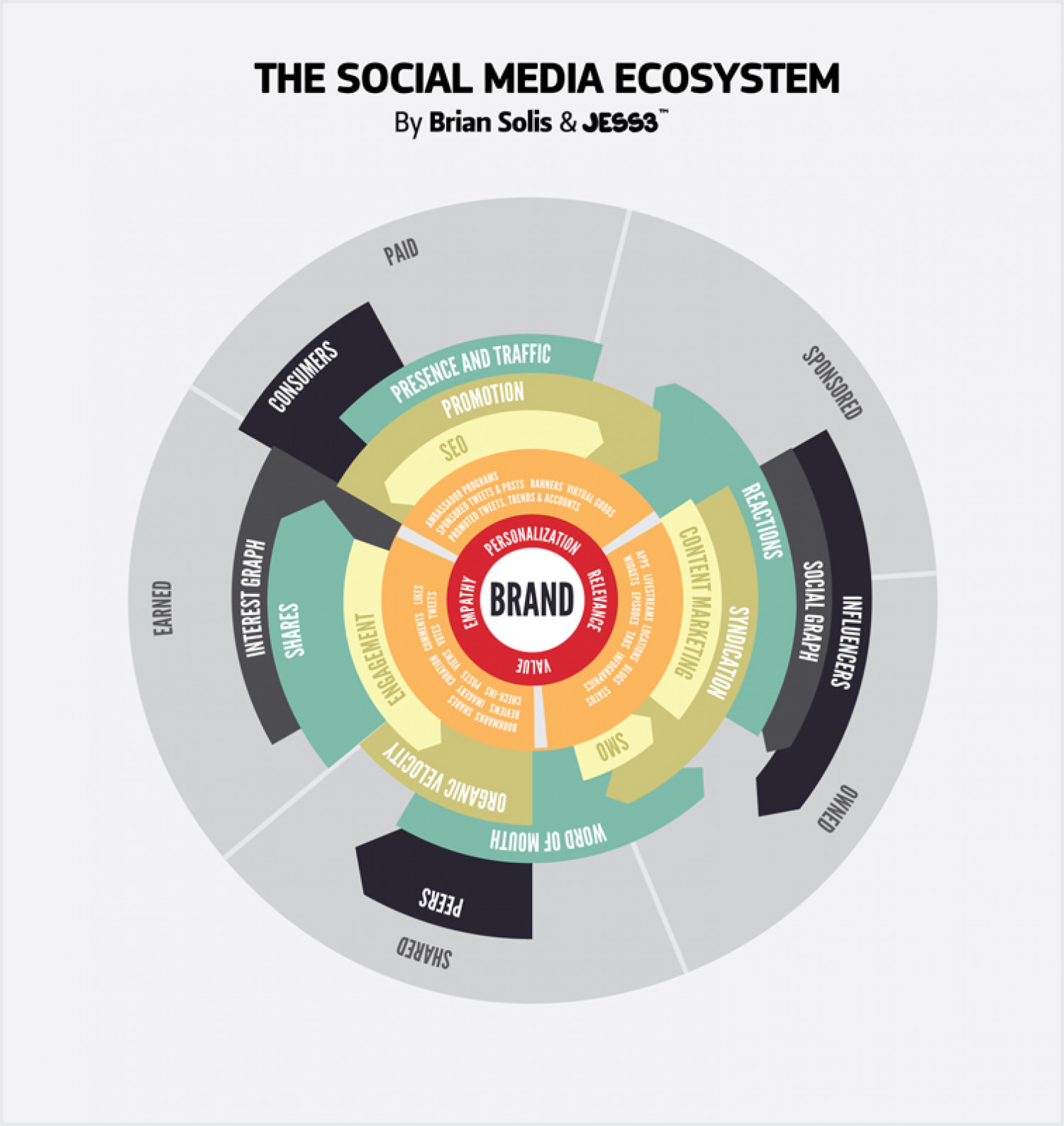 The Social Media Ecosystem Infographic
