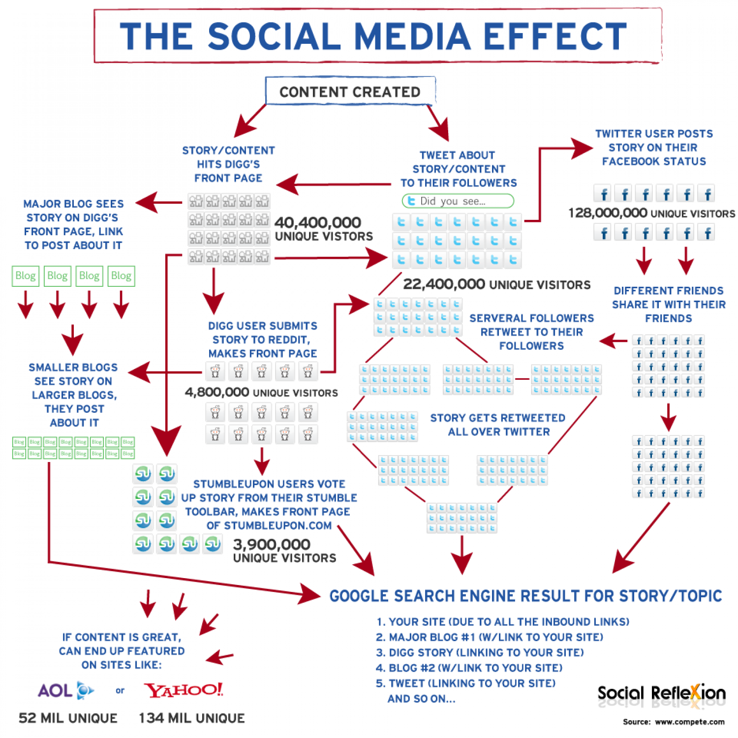The Social Media Effect  Infographic