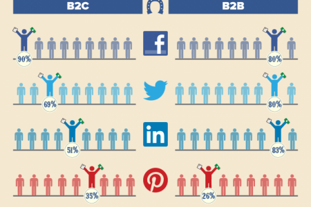 The Social Media Horse Race Infographic