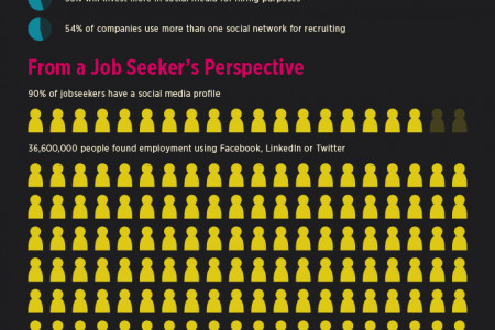 The Social Media Job Market  Infographic