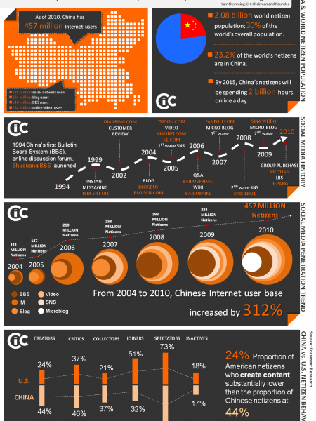 The Social Media Landscape in China Infographic