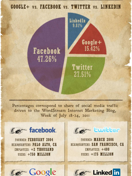 The Social Media Showdown  Infographic