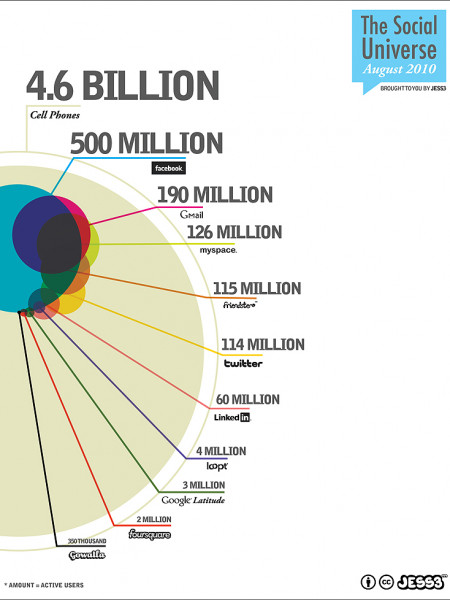 The Social Universe: August 2010 Infographic