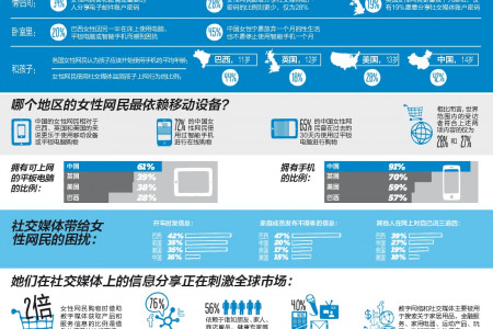 The Social Wisdom of Wired Women Around the World (Chinese Version) Infographic
