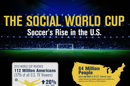 The Social World Cup: The Rise of Soccer in the US Infographic