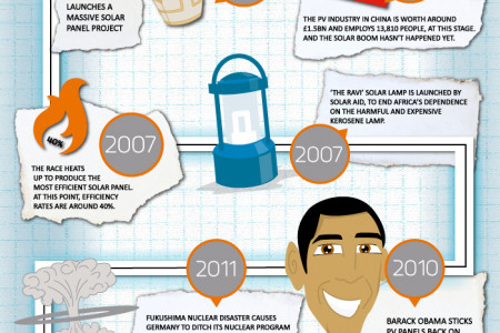 The Solar Energy Timeline Infographic
