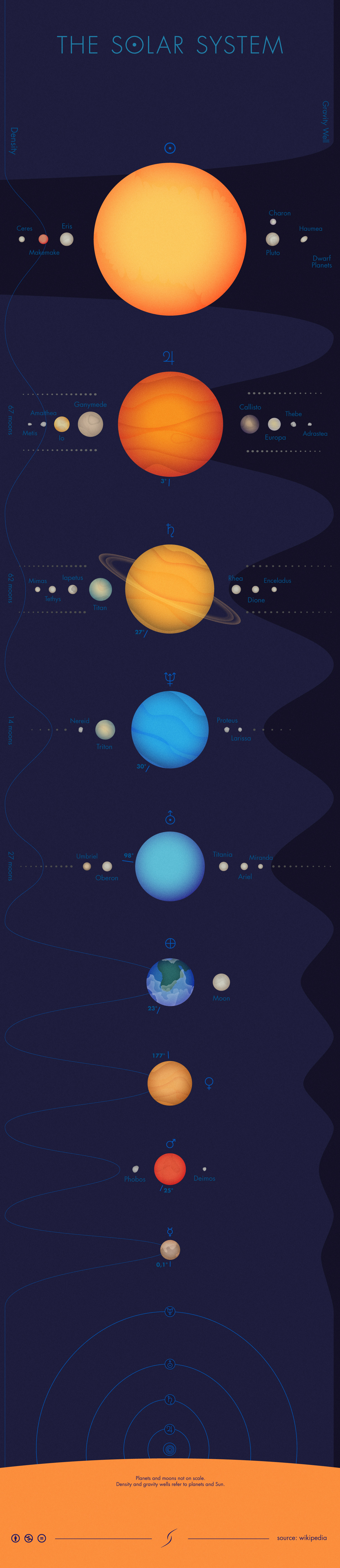 THE SOLAR SYSTEM | Visual.ly