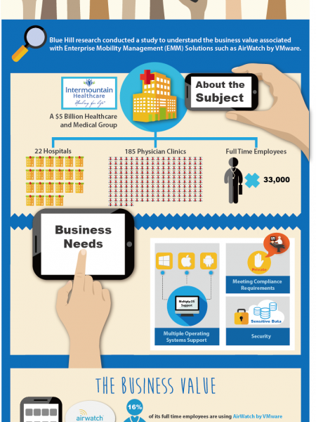 The Solution for BYOD Management Infographic
