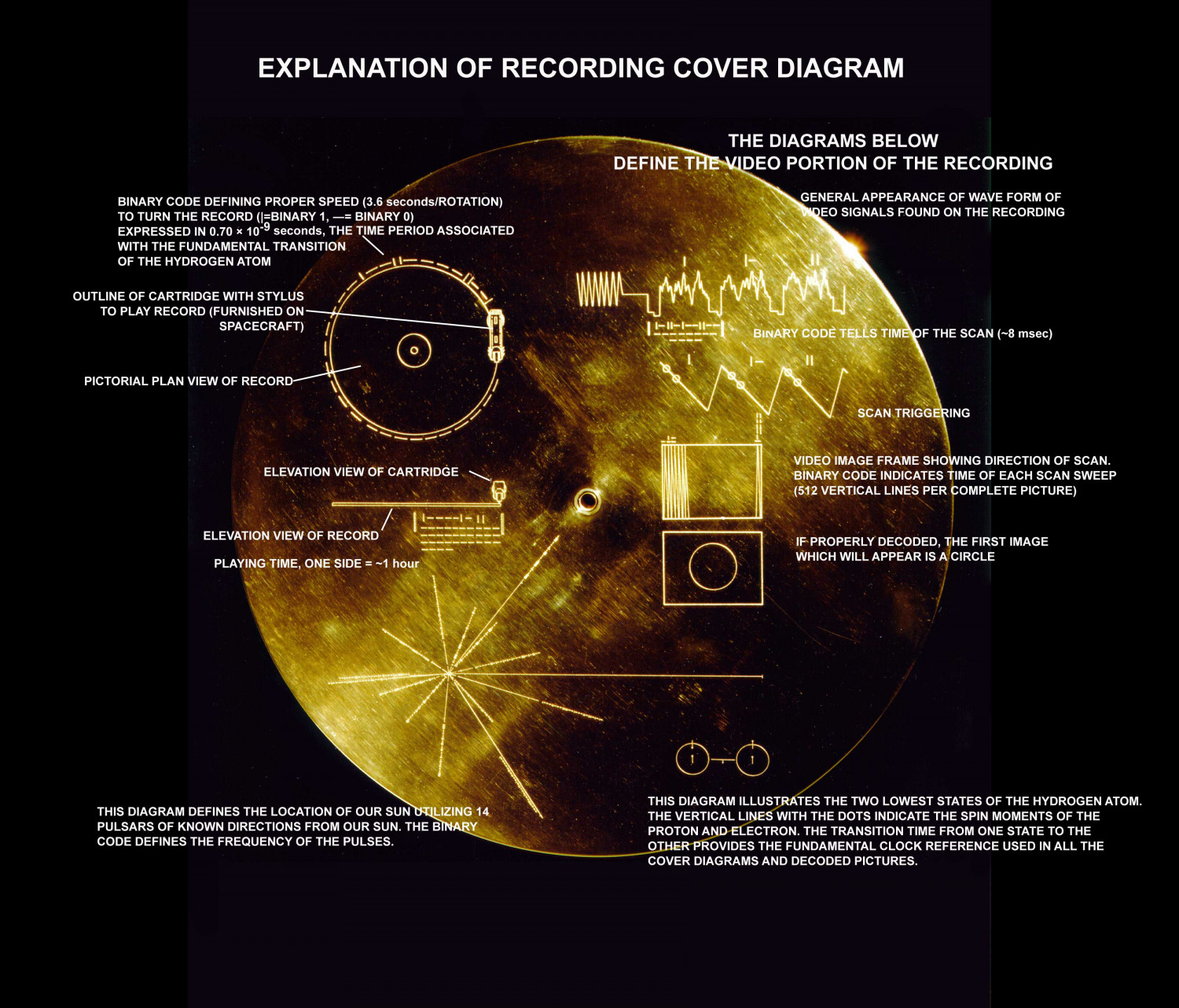The Sounds of Earth Record Cover Infographic