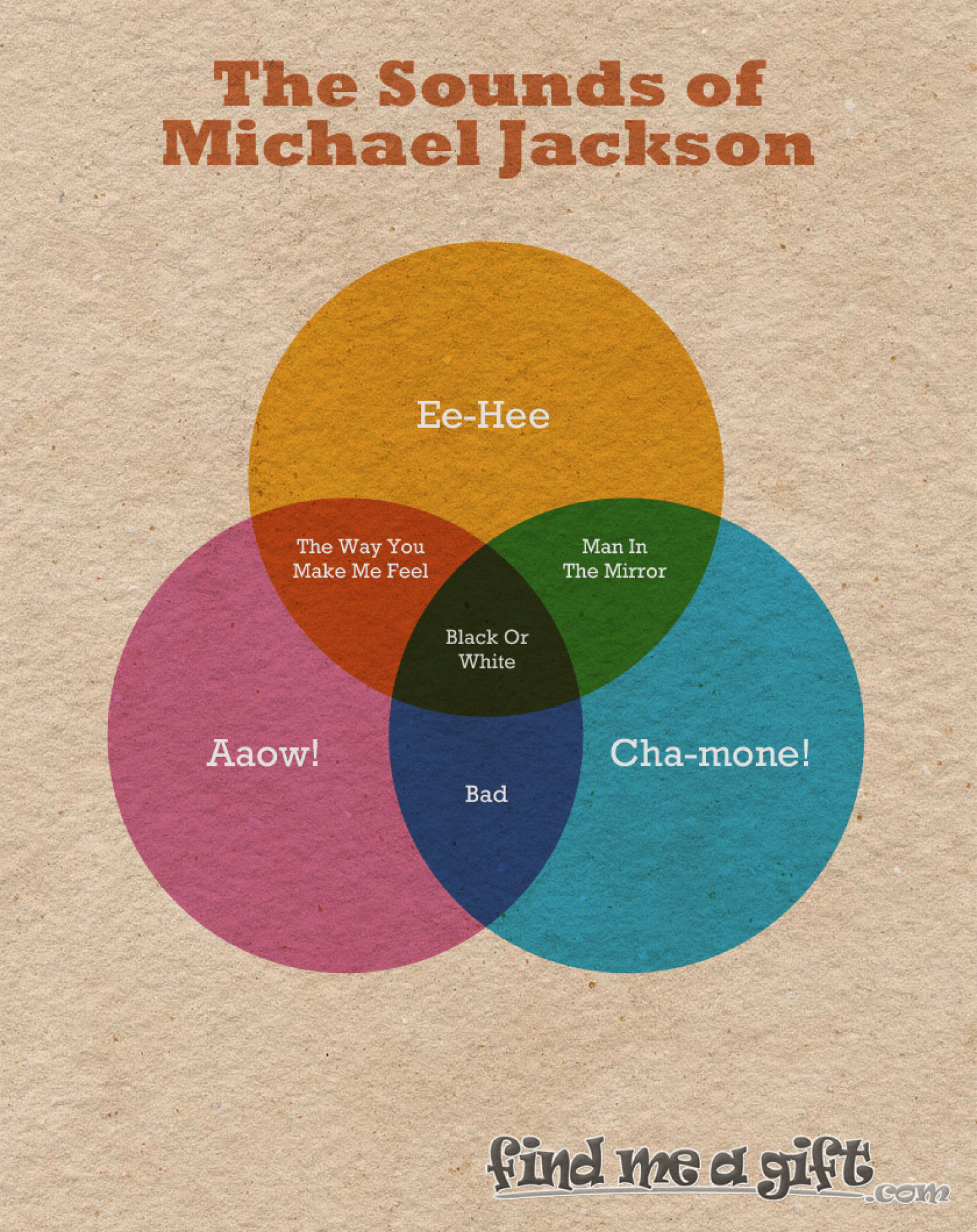 The Sounds Of Michael Jackson Infographic