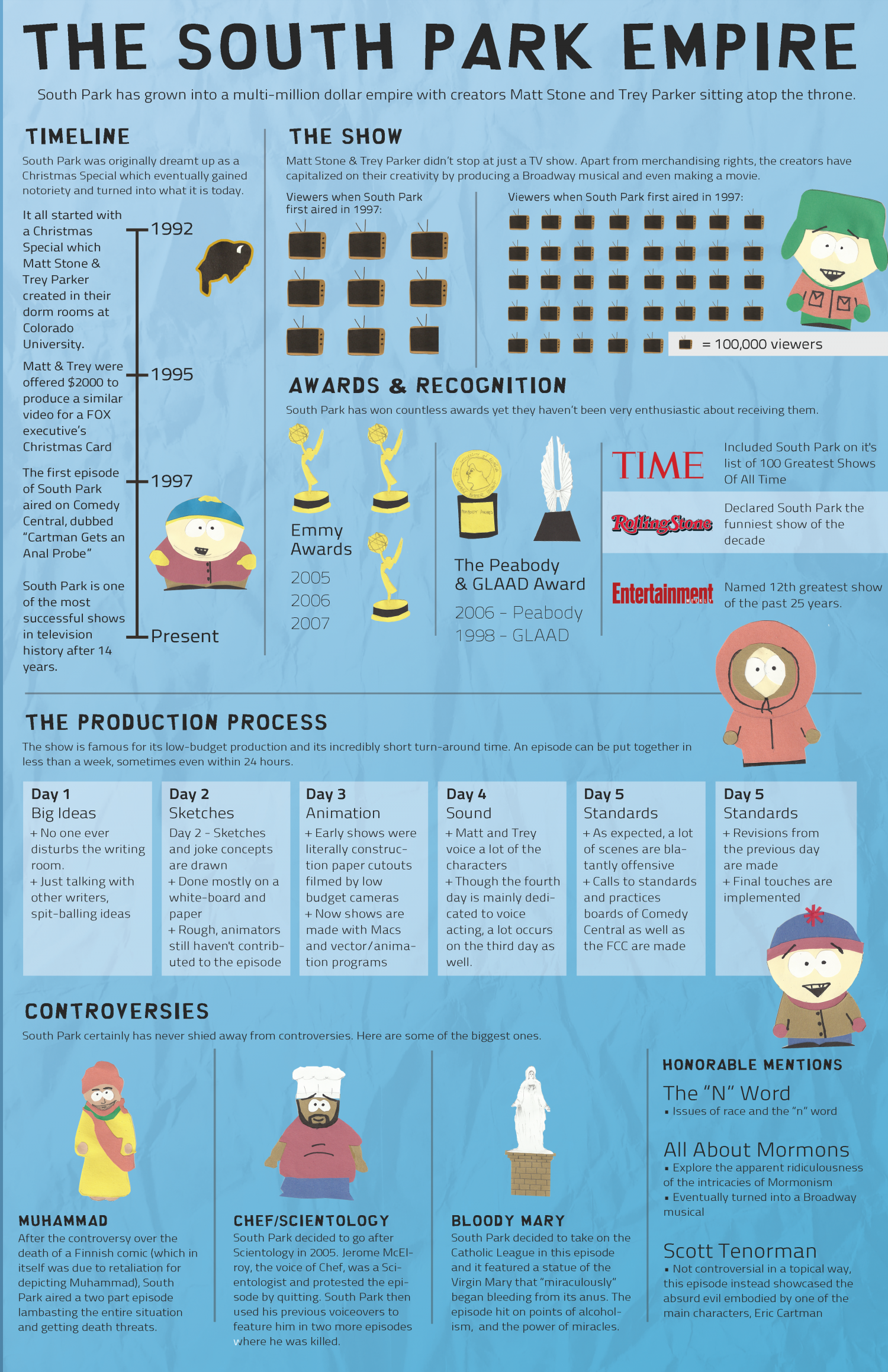 The South Park Empire Infographic