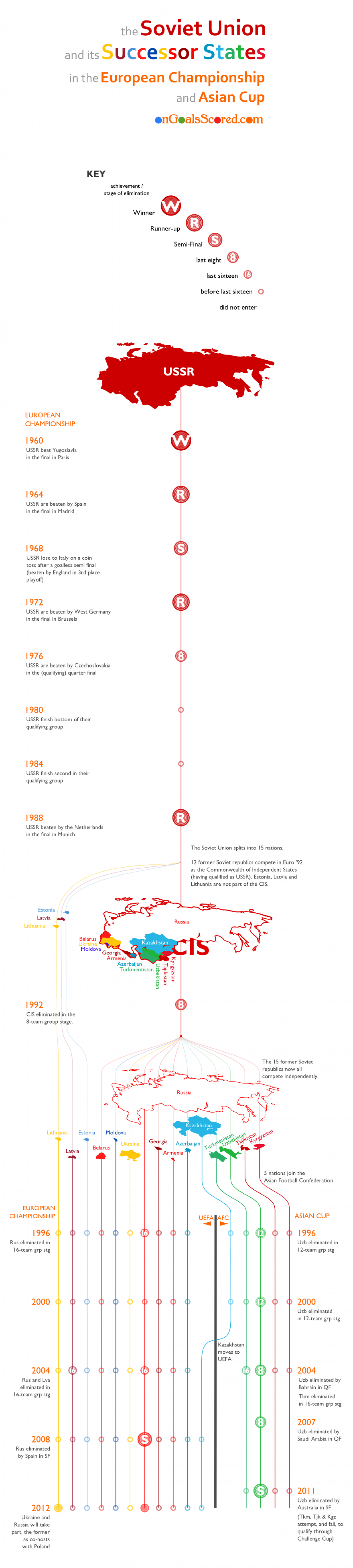 The Soviet Union and its Successor States in the European Championship and Asian Cup Infographic