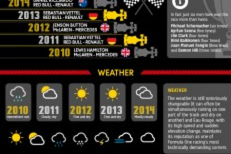 The Spectators Guide to the Formula 1 Belgium Grand Prix Infographic