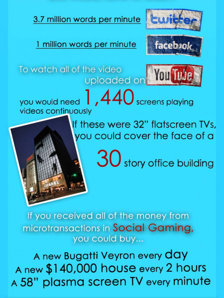 The Speed of Social Media Infographic