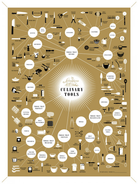 The Splendiferous Array of Culinary Tools Infographic
