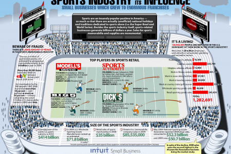 The Sports Industry and its Influence on Business Infographic