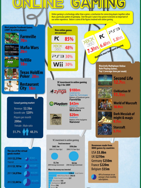 The Spotlight on Online Gaming  Infographic