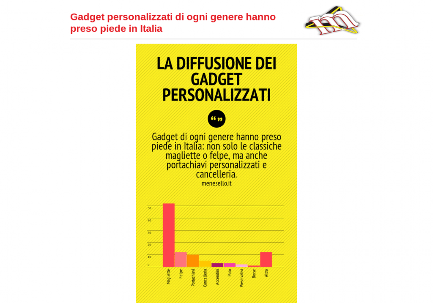 The spread of customized gadgets in Italy Infographic