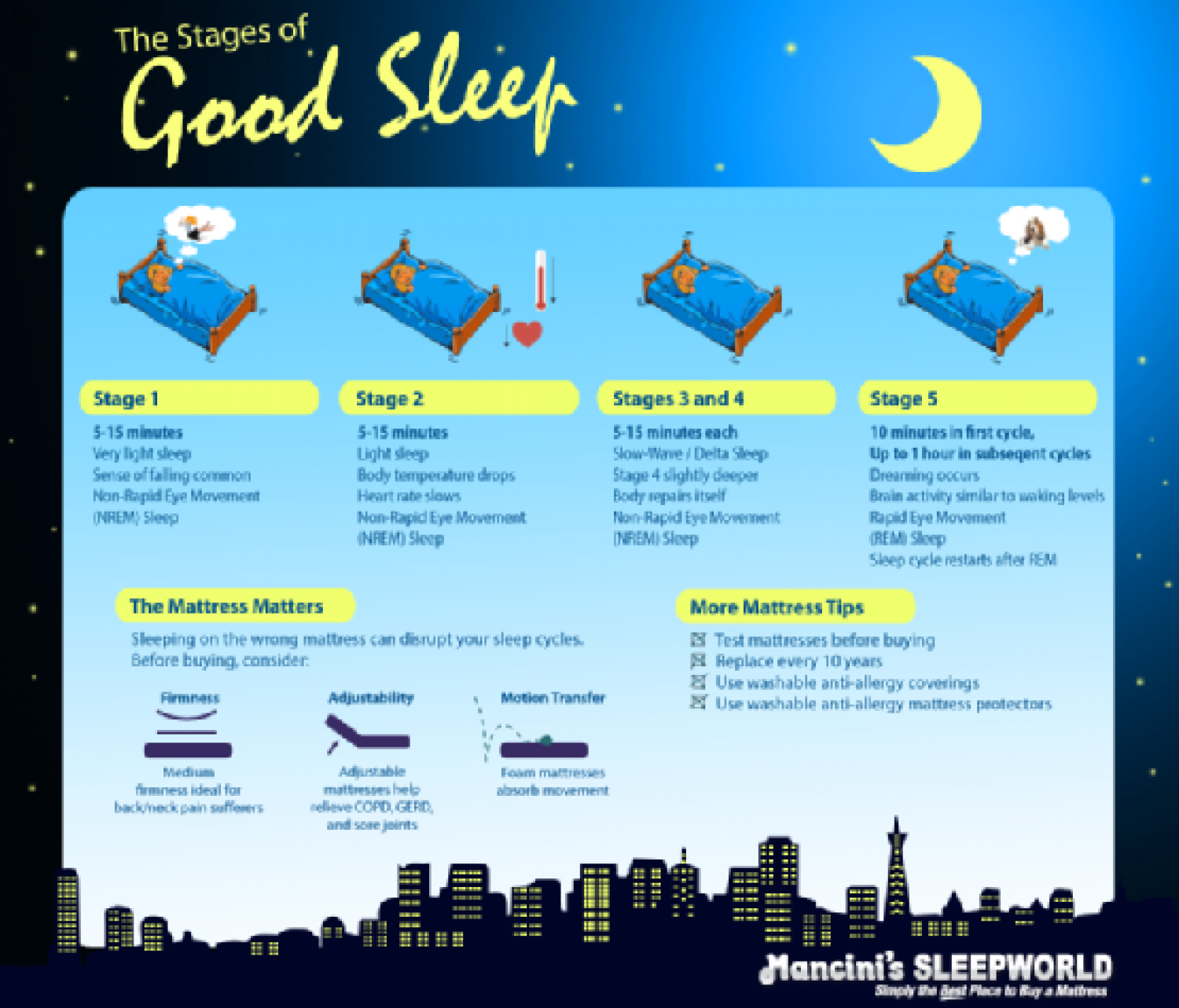 stages of sleep Chapter 2 – normal human sleep : an overview  the term n for nrem sleep stages and r for rem sleep stages, n1 and n2 are used instead of stage 1.