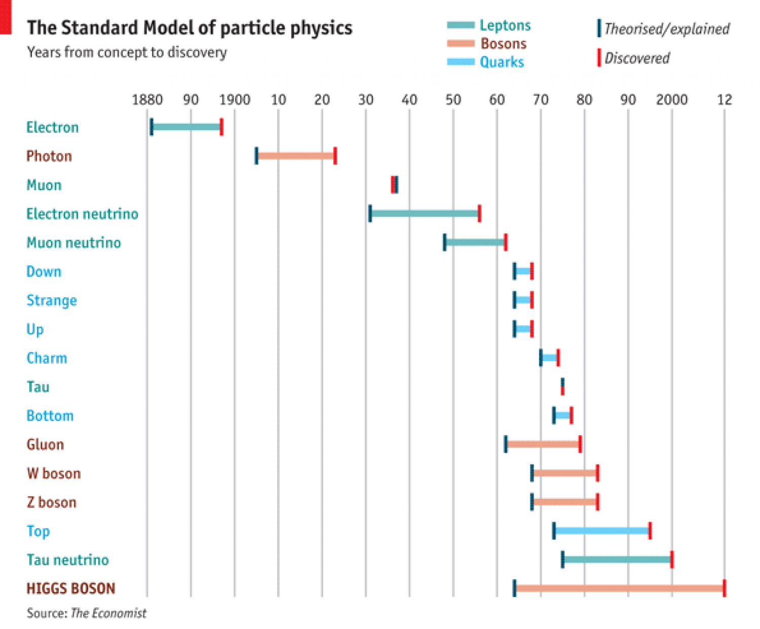 The Standard Model of Particle Physics Timeline Infographic