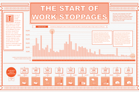The Start of Work Stoppages Infographic