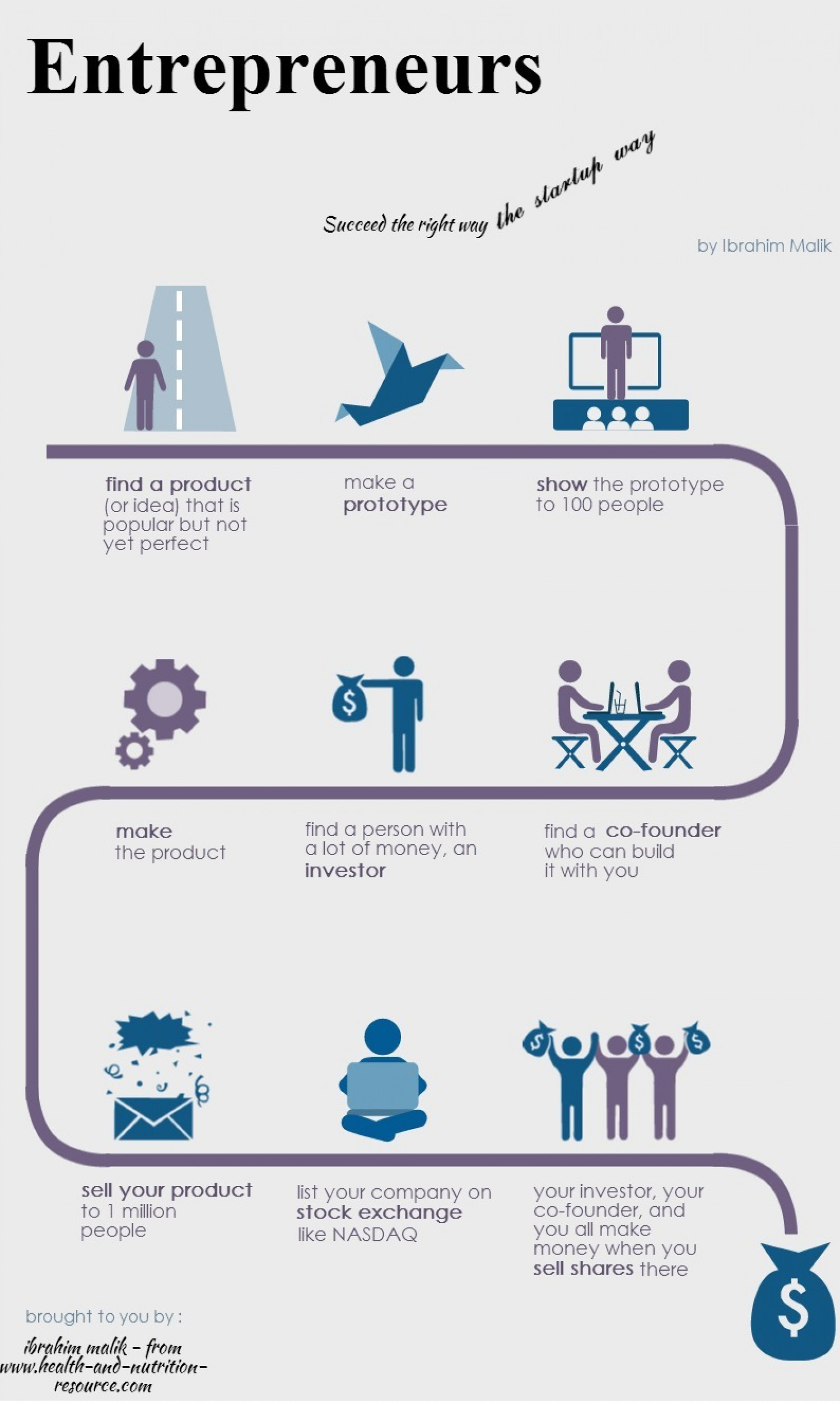The startup way Infographic