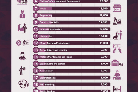 The state of Apprenticeships in the UK Infographic