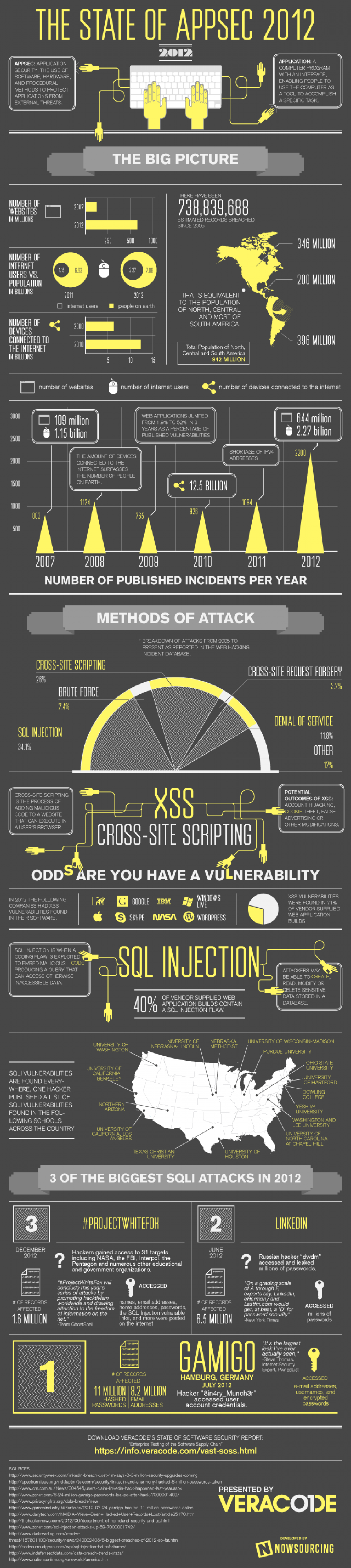 The State of Appsec 2012 Infographic