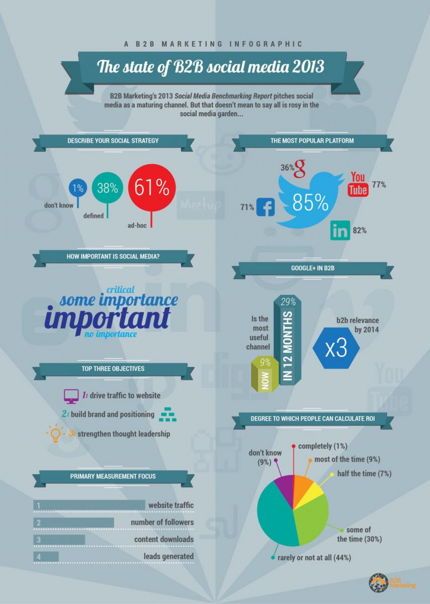 The state of B2B social media 2013 Infographic