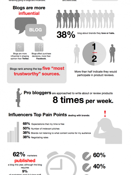 The State of Blogging Infographic